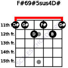 F#6/9#5sus4/D# for guitar on frets 11, 11, 12, 11, 12, 11
