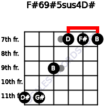 F#6/9#5sus4/D# for guitar on frets 11, 11, 9, 7, 7, 7