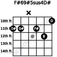 F#6/9#5sus4/D# for guitar on frets 11, 11, x, 11, 12, 10