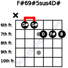 F#6/9#5sus4/D# for guitar on frets x, 6, 6, 7, 7, 7