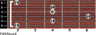 F#6/9sus4 for guitar on frets 2, 4, 6, 4, 4, 2
