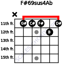 F#6/9sus4/Ab for guitar on frets x, 11, 11, 11, 12, 11