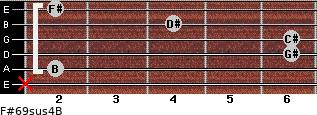 F#6/9sus4/B for guitar on frets x, 2, 6, 6, 4, 2
