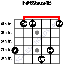 F#6/9sus4/B for guitar on frets 7, 4, 4, 8, 7, 4