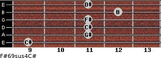 F#6/9sus4/C# for guitar on frets 9, 11, 11, 11, 12, 11