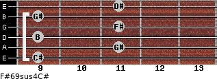 F#6/9sus4/C# for guitar on frets 9, 11, 9, 11, 9, 11