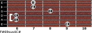 F#6/9sus4/C# for guitar on frets 9, 6, 6, 8, 7, 7