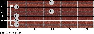 F#6/9sus4/C# for guitar on frets 9, 9, 9, 11, 9, 11