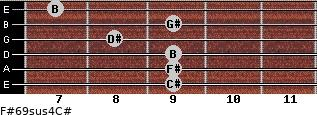 F#6/9sus4/C# for guitar on frets 9, 9, 9, 8, 9, 7