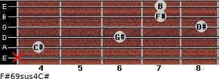 F#6/9sus4/C# for guitar on frets x, 4, 6, 8, 7, 7