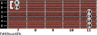 F#6/9sus4/Eb for guitar on frets 11, 11, 11, 11, 7, 7