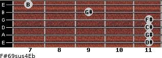 F#6/9sus4/Eb for guitar on frets 11, 11, 11, 11, 9, 7