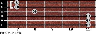 F#6/9sus4/Eb for guitar on frets 11, 11, 11, 8, 7, 7
