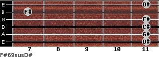 F#6/9sus/D# for guitar on frets 11, 11, 11, 11, 7, 11