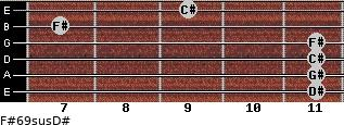 F#6/9sus/D# for guitar on frets 11, 11, 11, 11, 7, 9