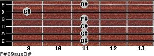 F#6/9sus/D# for guitar on frets 11, 11, 11, 11, 9, 11