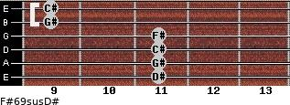 F#6/9sus/D# for guitar on frets 11, 11, 11, 11, 9, 9