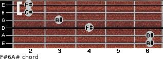 F#6/A# for guitar on frets 6, 6, 4, 3, 2, 2
