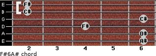 F#6/A# for guitar on frets 6, 6, 4, 6, 2, 2