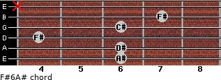 F#6/A# for guitar on frets 6, 6, 4, 6, 7, x