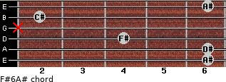 F#6/A# for guitar on frets 6, 6, 4, x, 2, 6