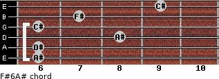 F#6/A# for guitar on frets 6, 6, 8, 6, 7, 9