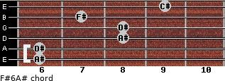 F#6/A# for guitar on frets 6, 6, 8, 8, 7, 9