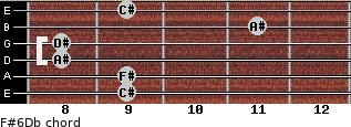 F#6/Db for guitar on frets 9, 9, 8, 8, 11, 9