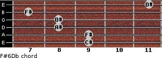 F#6/Db for guitar on frets 9, 9, 8, 8, 7, 11