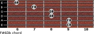 F#6/Db for guitar on frets 9, 9, 8, 8, 7, 6