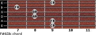 F#6/Db for guitar on frets 9, 9, 8, 8, 7, 9