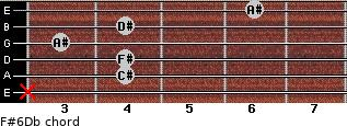 F#6/Db for guitar on frets x, 4, 4, 3, 4, 6