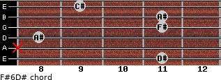 F#6/D# for guitar on frets 11, x, 8, 11, 11, 9