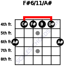 F#6/11/A# for guitar on frets 6, 4, 4, 4, 4, 6