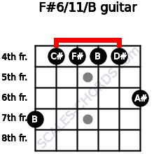 F#6/11/B for guitar on frets 7, 4, 4, 4, 4, 6