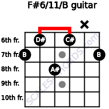 F#6/11/B for guitar on frets 7, 6, 8, 6, x, 7