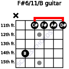 F#6/11/B for guitar on frets x, 14, 11, 11, 11, 11