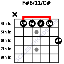 F#6/11/C# for guitar on frets x, 4, 4, 4, 4, 6