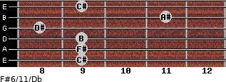 F#6/11/Db for guitar on frets 9, 9, 9, 8, 11, 9