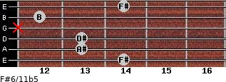 F#6/11b5 for guitar on frets 14, 13, 13, x, 12, 14