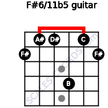 F#6/11b5 for guitar on frets 2, 1, 1, 4, 1, 2