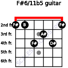 F#6/11b5 for guitar on frets 2, 2, 4, 3, 4, 2