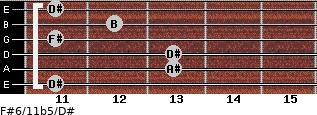 F#6/11b5/D# for guitar on frets 11, 13, 13, 11, 12, 11
