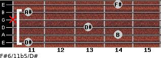 F#6/11b5/D# for guitar on frets 11, 14, 13, x, 11, 14