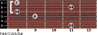 F#6/11b5/D# for guitar on frets 11, x, 9, 8, 11, 8