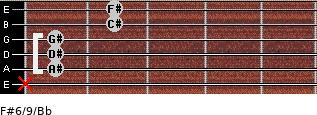 F#6/9/Bb for guitar on frets x, 1, 1, 1, 2, 2