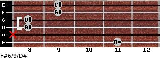 F#6/9/D# for guitar on frets 11, x, 8, 8, 9, 9