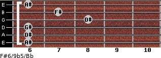 F#6/9b5/Bb for guitar on frets 6, 6, 6, 8, 7, 6