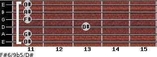 F#6/9b5/D# for guitar on frets 11, 11, 13, 11, 11, 11