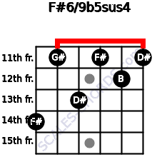 F#6/9b5sus4 for guitar on frets 14, 11, 13, 11, 12, 11